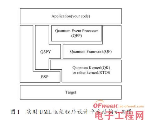 在中小型CPU上使用实时操作系统及UML的设计方案