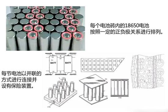 解析TESLA电池安全技术