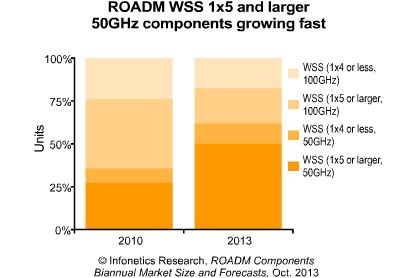2013年与2010年ROADM WSS市场对比