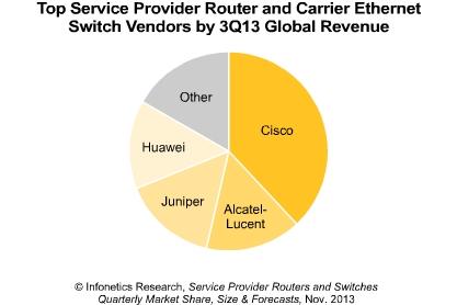 2013年Q3 全球服务提供商路由器及运营商级以太网交换机市场份额
