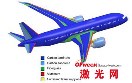复合材料在飞行器制造中的应用日益广泛