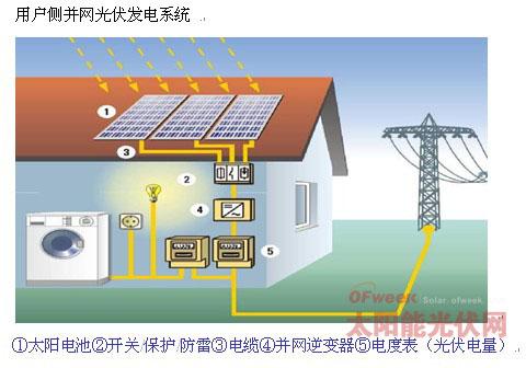 用户侧并网屋顶光伏电站设计及工程案例分析(图)