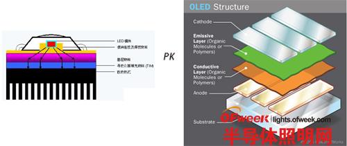 "OLED vs LED是""瑜亮之争""还是""互补共生"""