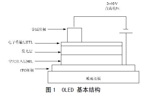 探究OLED的无源驱动技术