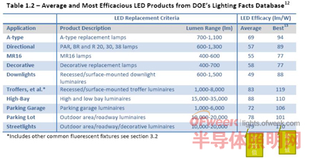 LED北美市场分析之MR16定向灯篇