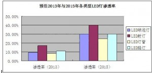 全球户外LED泛光灯和其他LED灯的数据分析