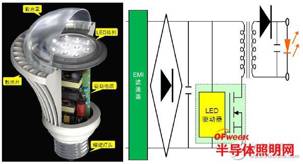 配合通用照明趋势的高能效LED驱动器设计方案
