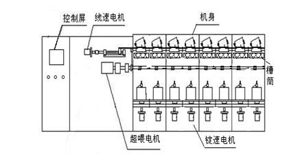 每锭单独由一台高速异步电机控制,都能单独控制启停.