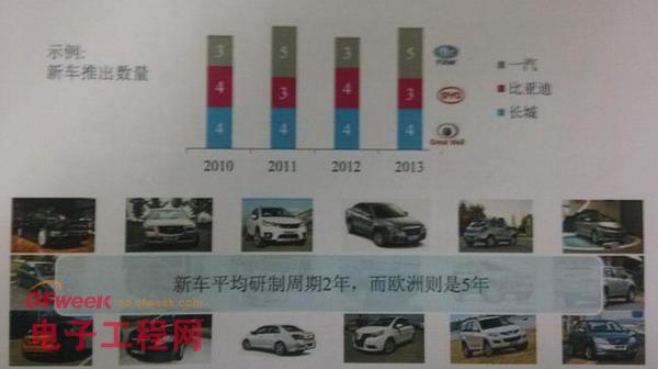意法半导体:中国汽车电子市场的创新与生存状况