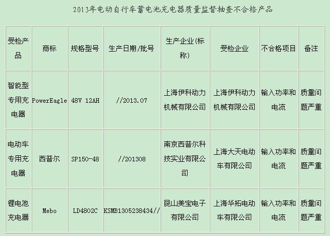 上海电动车充电器抽查 曝光多家不合格企业