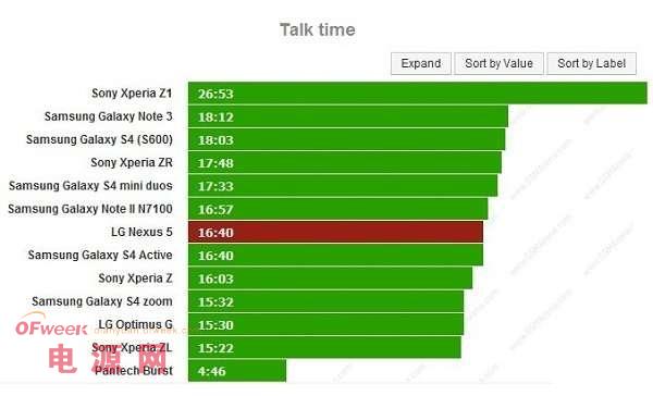 LG Nexus 5电池续航出炉 泯然于众(图)