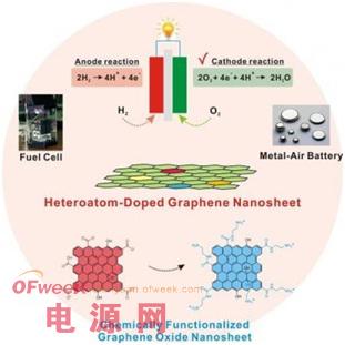 石墨烯提高燃料电池氧还原催化剂性能