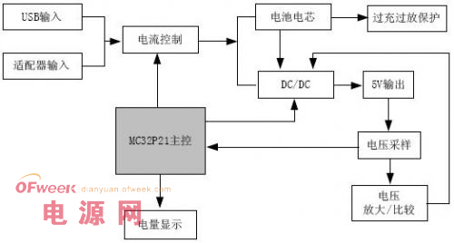 移动电源设计:基于MC32P21单片机的方案简述