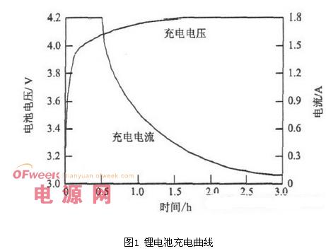 锂电池组均衡充电管理电源设计