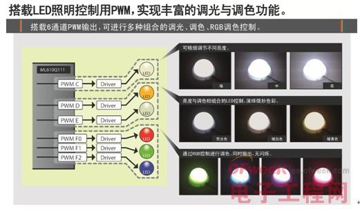 LAPIS Semiconductor开发全彩LED照明用低功耗微控制器