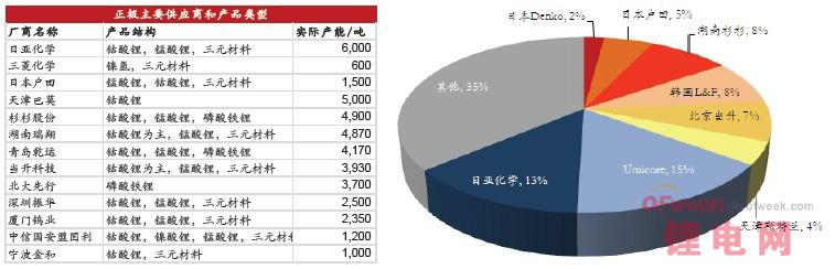 我国锂电正极材料市场现状分析