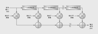 软件无线电设计中ASIC、FPGA和DSP的选择策略