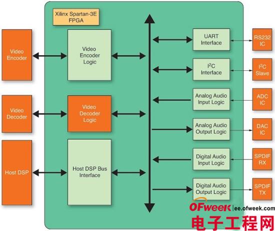 利用FPGA解决手持设备MPU功耗问题