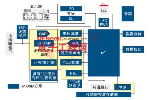 在设计便携式医疗电子系统中 选择IC器件的关键