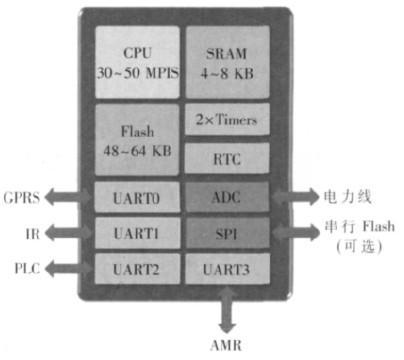 一种基于ARM的智能电网数据采集器的设计