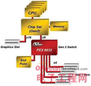 PCI Express交换及桥接芯片的设计