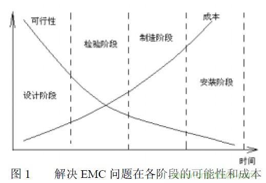 搞定EMC的两大关键:元器件选型和PCB设计