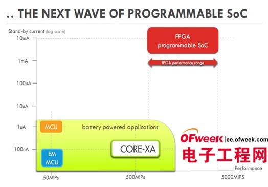 全新可编程SoC架构:互补ARM与FPGA