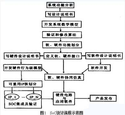 SoC(片上系统)设计的关键技术