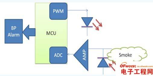 低压运算放大器在医疗电子中的应用设计