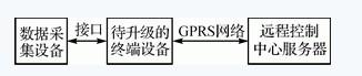 GPRS和ARM相配合的软件无线升级系统设计