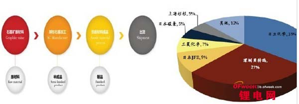 我国锂电池负极材料市场现状分析
