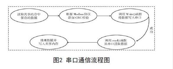 内嵌Modbus协议的远程监控系统的设计