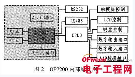基于0P7200嵌入式多功能控制器及应用