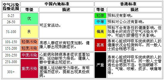 中国内地和香港的空气污染标准(适用于官方报告值)