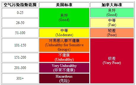 美国和加拿大的空气污染标准(适用于经细颗粒物改正后的估计值)