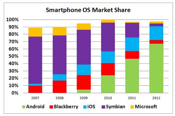 自从1996年以来,诺基亚一直是智能手机市场上的领导者.
