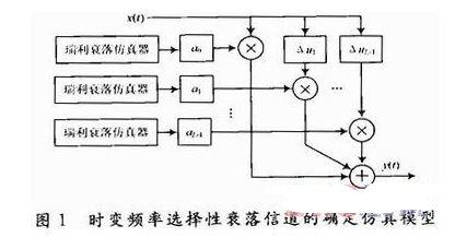 采用FPGA的无线信道模拟器设计