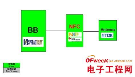 大联大世平集团推出基于NXP和TI的ZigBee和NFC无线通讯解决方案