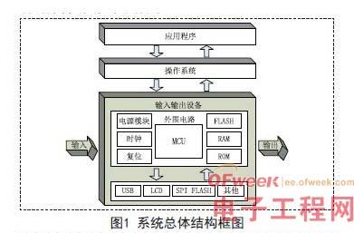 系统总体结构框图如图1所示.