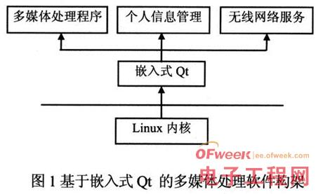 嵌入式设计:Qt车载GUI平台设计与实现