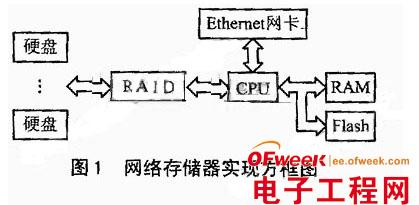 嵌入式操作系统Linux平台上的网络存储器设计