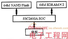 如何在ARM9上进行嵌入式Linux代码移植