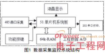 单片机设计:多路数据通信设计方案