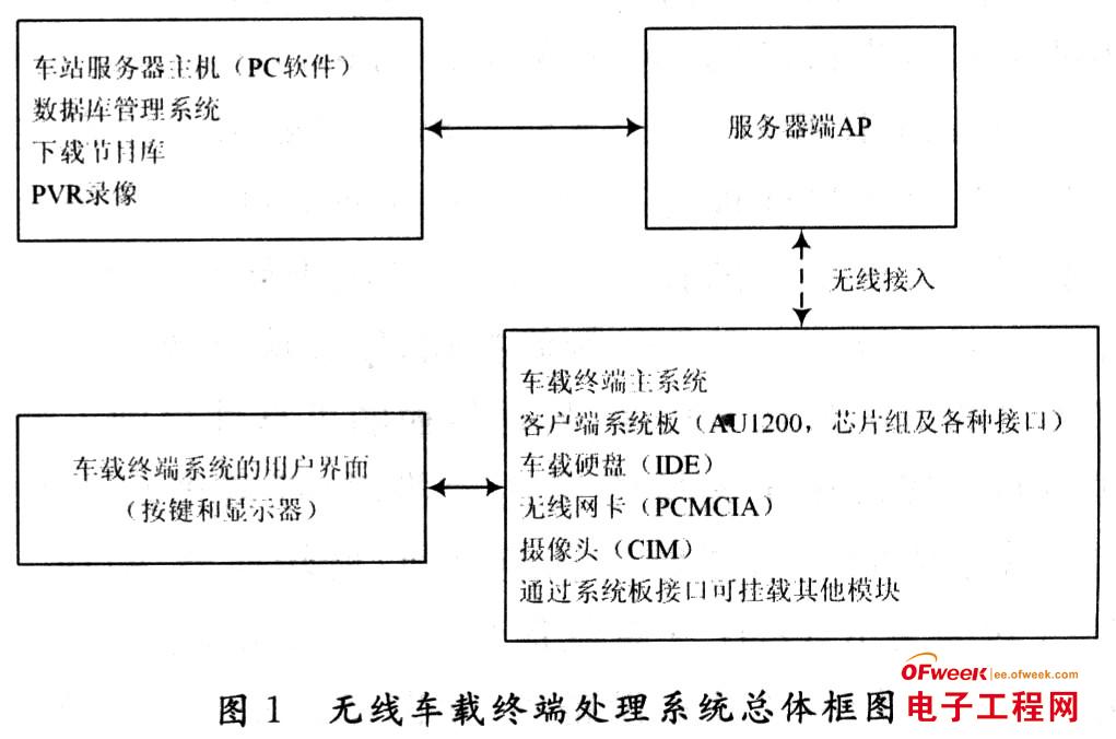 嵌入式设计:无线车载终端播放器设计与实现