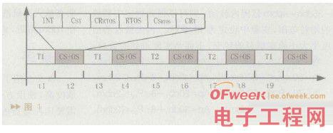详解实时操作系统软件调度器/硬件调度器设计