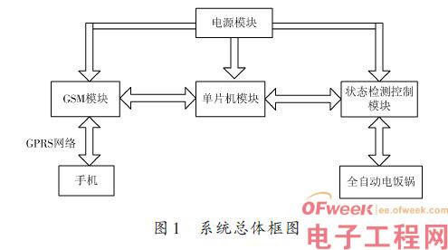 全自动电饭锅远程智能控制系统设计方案