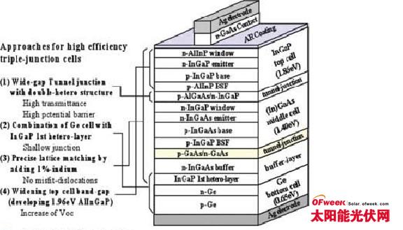 多结太阳能电池结构