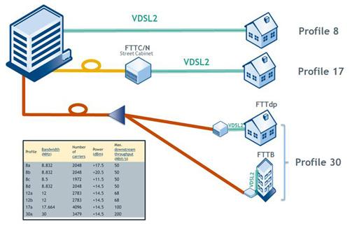 各种VDSL2的使用情景。连到用户家中的最终铜线线路长度若越短,则可获得的带宽就越大。