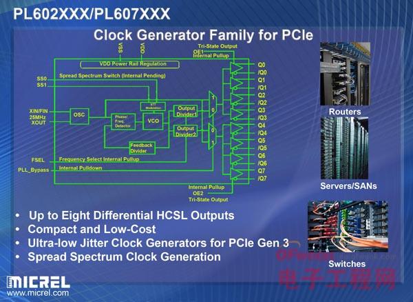 麦瑞半导体为PCIe市场推出新时钟管理产品系列