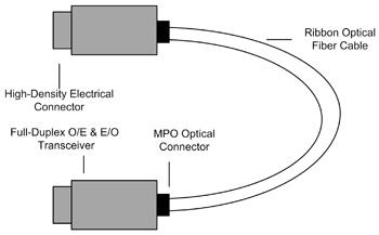 量产测试全面发展 AOC迈向40G/100G规格